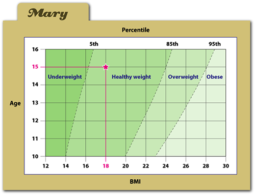 Find Your Body Mass Index Girlshealth
